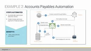 Robotic Process Automation   Rpa   And Artificial
