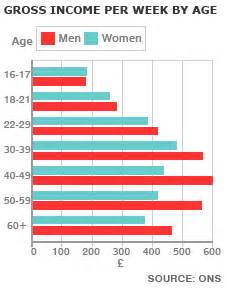 pay gap by age