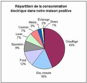 repartition et tableau de notre consommation electrique With consommation d electricite dans une maison