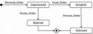 Ooad - Uml Behavioural Diagrams