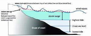 Illustration Of Storm Surge  Adapted From Csiro Climate