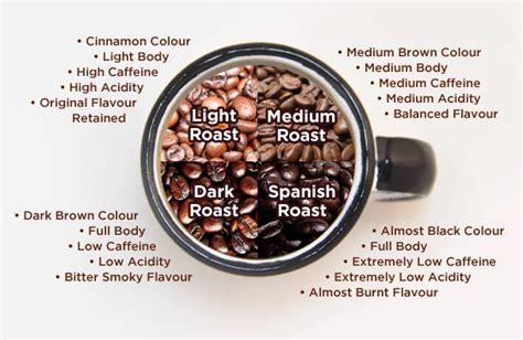 Light roasted coffee sees less heat than a dark roast. Caffeine In Medium Roast Coffee - The Coffee Table