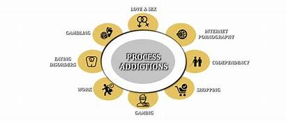 Addictions Process Common Addiction Types Recovery