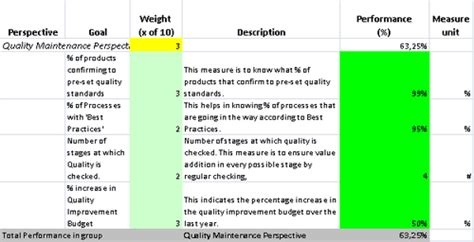 Kpis In Excel To Perform Quality Improvements In A Company