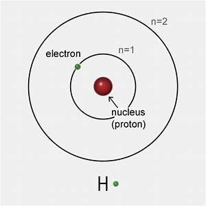 Why Does The Quantum Mechanical Model Predict More Bright Lines Than The Bohr Model