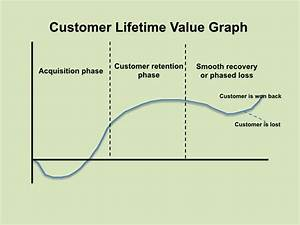 Customer Lifetime Value Berechnen : customer lifetime value key metric to build your marketing budget ~ Themetempest.com Abrechnung