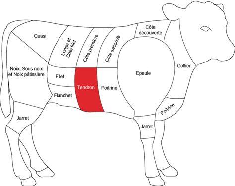 cuisiner le tendron de veau grossiste fournisseur veau viande fraîche tendron de