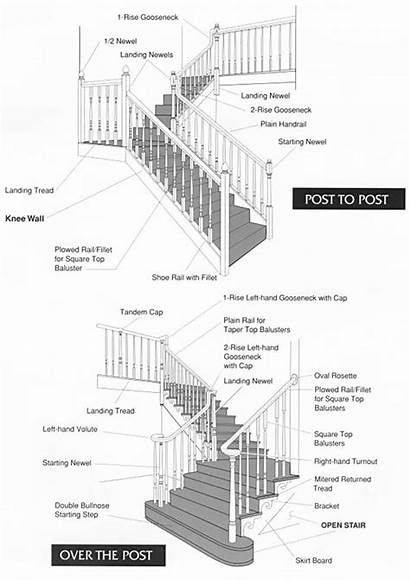 Stairs Terminology Stair Diagram Parts Names Building