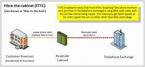 Fibre Broadband  Fttc    Ftth  Guide