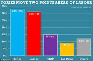 Tories surge ahead of Labour in poll after David Cameron ...