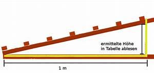 Dachneigung Berechnen Formel : dachneigung berechnen im trapezbleche onlineshop ~ Themetempest.com Abrechnung