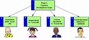 Stages Of Cognitive Development Changes In Child Psychology