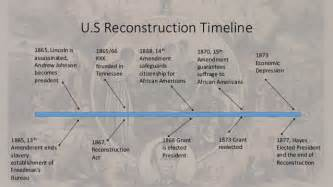 American Civil War Reconstruction Timeline