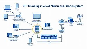 What Is A Sip Proxy  How Does A Sip Server Work