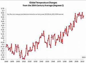 NASA Climate Change Graph - Pics about space