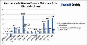 Gewinn Nach Steuern Berechnen : finanzbilanz bayern m nchen ~ Themetempest.com Abrechnung