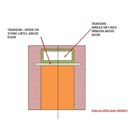Boat Architecture Definition by It Came In The Transom What Is A Transom