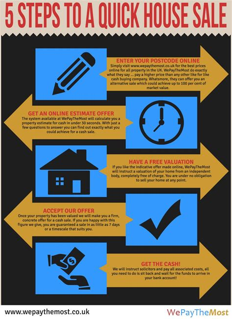 Design Tips For Selling Your Home by 5 Steps To Selling Your House Fast For Using The