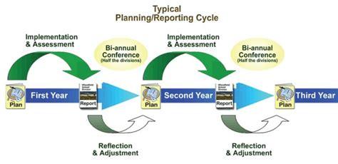 continuous improvement framework planningreport cycle