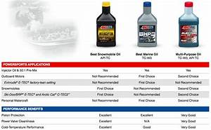 Castrol Oil Chart Synthetic Oil Comparison Amsoil Royal Purple Mobil 1