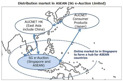 "Establishment Of ""sg E-auction Limited"" In Singapore With"
