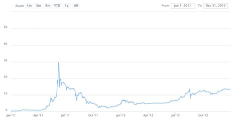 Elke exchange heeft zijn eigen wisselkoers. Live Bitcoin koers / waarde en een historisch overzicht