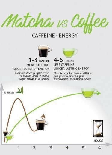Green tea has a third of the amount of caffeine that coffee does (about 30 milligrams versus 96), but it's still to be avoided in the evening, namely in the couple of hours before you hit the hay. Matcha vs coffee | Matcha tea benefits, Matcha green tea ...
