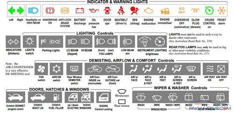 bmw dashboard symbols  ideas bmw  dashboard