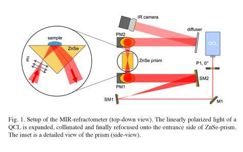 Indirect absorption spectroscopy using quantum cascade ...