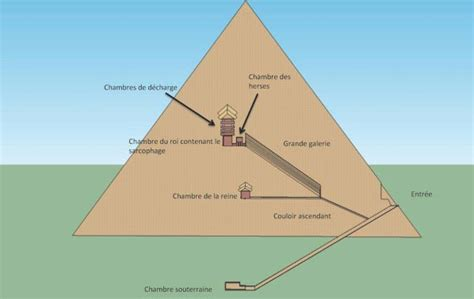 cuisine egyptienne pyramide de kheops arts et voyages