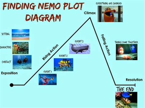 Nemo Plot Diagram by If I Stay Once Upon A Book