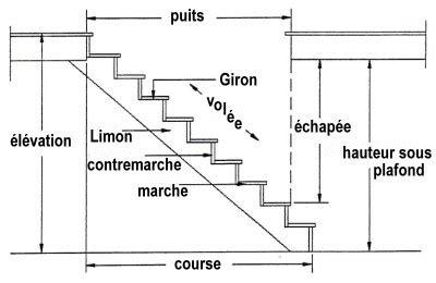 normes du b 226 timent pour escalier r 233 sidentiel travaux d installation d escalier