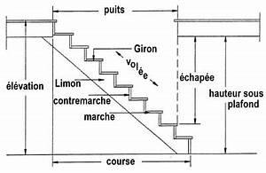Hauteur Marche Escalier Extérieur : escalier hauteur marche norme matt plomberie ~ Farleysfitness.com Idées de Décoration