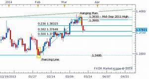 Forex Strategy Eur Usd Falls Further Following Bearish