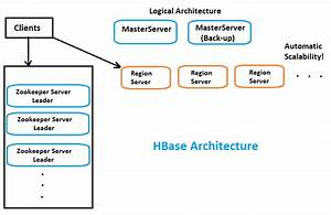 Hbase Architecture  Zookeeper And Hbase Reliability  Part