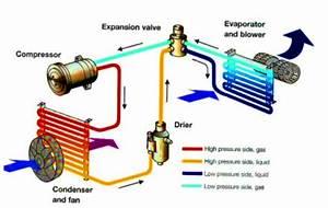 Cara Kerja Ac Mobil Dan Komponen Sistem Pada Ac