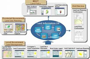 Land Management Information Systems Developing Project