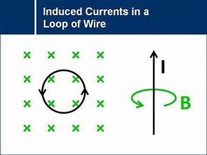 Induced Currents In A Loop Of Wire
