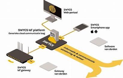 Platform Iot Internet Software Related Het Smartphone