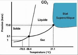 Diagramme De Phase Du Co2 Un Fluide Supercritique