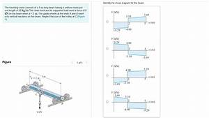 Solved  Identify The Shear Diagram For The Beam  The Trave