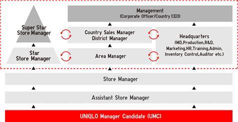 uniqlo malaysia fresh graduates uniqlo manager candidate