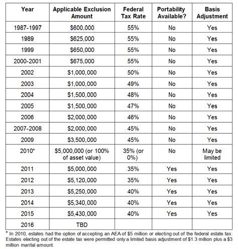 group term life insurance tax table 2017 estate tax table brokeasshome com