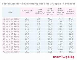Bmi Berechnen Wie : bmi rechner f r erwachsene gesundheit ~ Themetempest.com Abrechnung