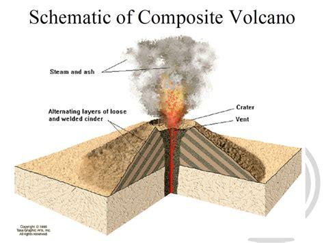 composite volcanoes diagram www pixshark com images