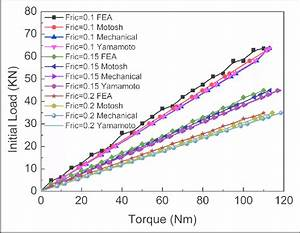 Effect Of Friction Coefficient On Torque U2013initial Load