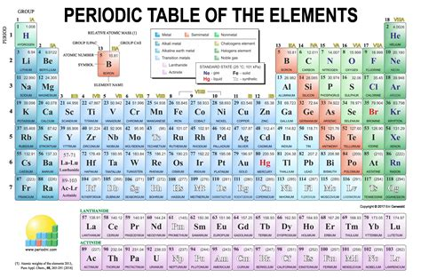 Periodic Table Of Elements With Element Names
