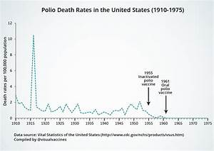 Graphic proof that vaccines work (with sources) – Isabella ...
