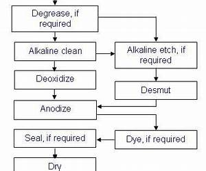 Out Of Control Action Plan Flow Chart Overview Aerospace Anodize Finishes Products Finishing