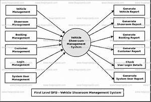 Vehicle Showroom Management System Dataflow Diagram  Dfd  Freeprojectz